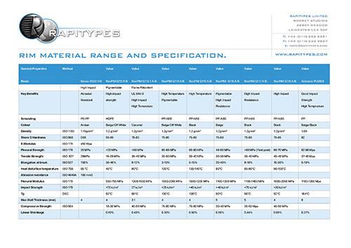 Rapitypes RIM Material Range