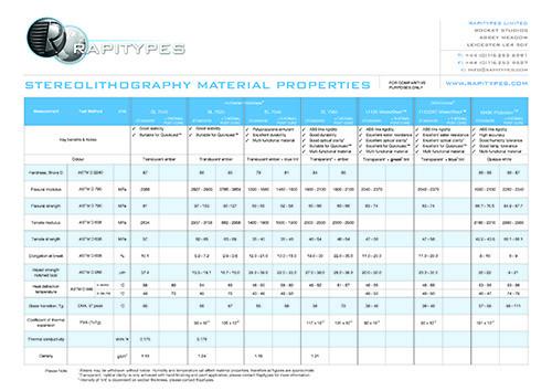 Rapitypes SLA Material Data